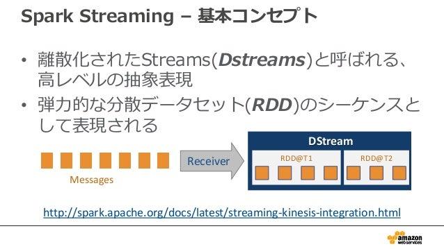 • 離散化されたStreams(Dstreams)と呼ばれる、 高レベルの抽象表現 • 弾力的な分散データセット(RDD)のシーケンスと して表現される DStream RDD@T1 RDD@T2 Messages Receiver Spark...