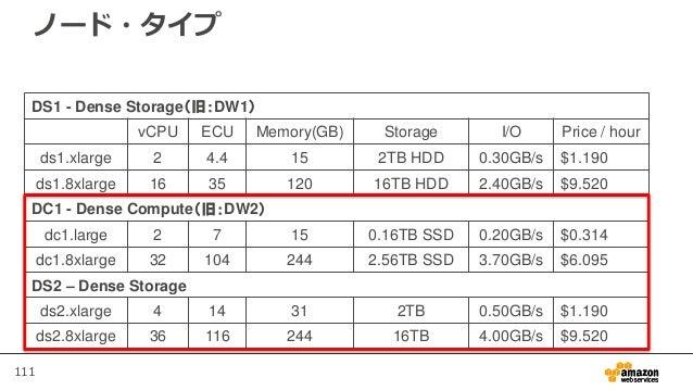 111 ノード・タイプ DS1 - Dense Storage(旧:DW1) vCPU ECU Memory(GB) Storage I/O Price / hour ds1.xlarge 2 4.4 15 2TB HDD 0.30GB/s $...