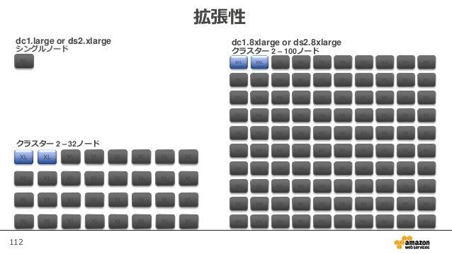 112 拡張性 シングルノード クラスター 2 – 32ノード クラスター 2 – 100ノード dc1.large or ds2.xlarge dc1.8xlarge or ds2.8xlarge