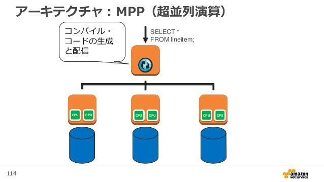 114 アーキテクチャ:MPP(超並列演算) SELECT * FROM lineitem; コンパイル・ コードの生成 と配信 CPU CPU CPU CPU CPU CPU