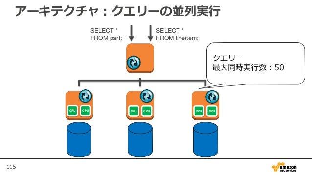 115 アーキテクチャ:クエリーの並列実行 SELECT * FROM lineitem; CPU CPU CPU CPU CPU CPU SELECT * FROM part; クエリー 最大同時実行数:50