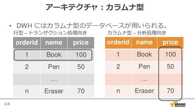 116 アーキテクチャ:カラムナ型 • DWH にはカラムナ型のデータベースが用いられる。 orderid name price 1 Book 100 2 Pen 50 … n Eraser 70 orderid name price 1 Bo...