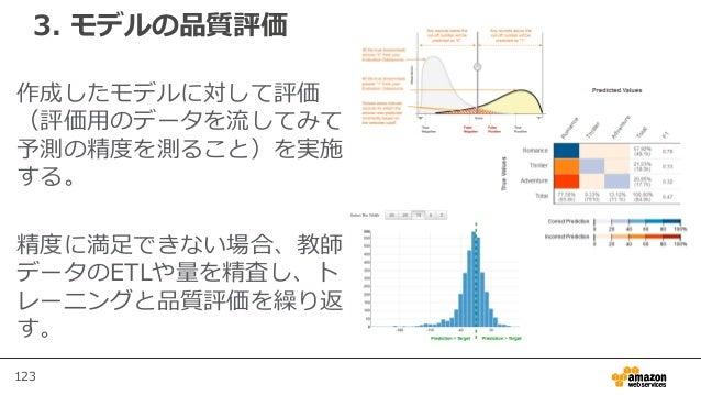 123 3. モデルの品質評価 作成したモデルに対して評価 (評価用のデータを流してみて 予測の精度を測ること)を実施 する。 精度に満足できない場合、教師 データのETLや量を精査し、ト レーニングと品質評価を繰り返 す。