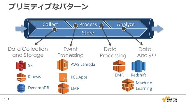 131 プリミティブなパターン S3 Kinesis DynamoDB AWS Lambda KCL Apps EMR EMR Redshift Machine Learning Collect Process Analyze Store Da...