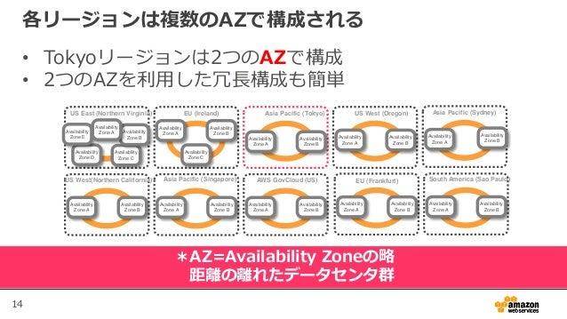 14 • Tokyoリージョンは2つのAZで構成 • 2つのAZを利用した冗長構成も簡単 各リージョンは複数のAZで構成される EU (Ireland) Availability Zone A Availability Zone C Avail...