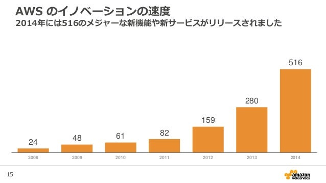 15 AWS のイノベーションの速度 2014年には516のメジャーな新機能や新サービスがリリースされました 24 48 61 82 159 280 516 2008 2009 2010 2011 2012 2013 2014