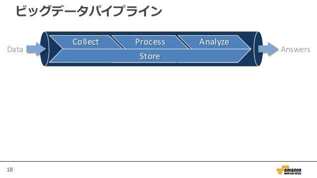 18 ビッグデータパイプライン Data Answers Collect Process Analyze Store