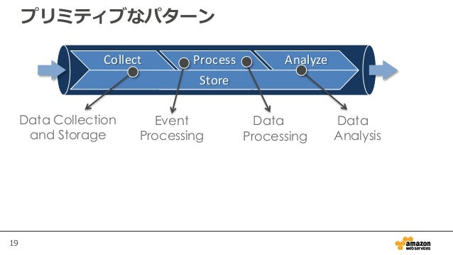 19 Collect Process Analyze Store プリミティブなパターン Data Collection and Storage Data Processing Event Processing Data Analysis