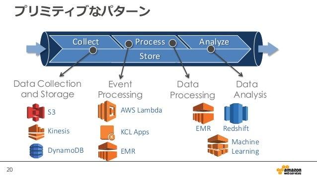 20 プリミティブなパターン S3 Kinesis DynamoDB AWS Lambda KCL Apps EMR EMR Redshift Machine Learning Collect Process Analyze Store Dat...