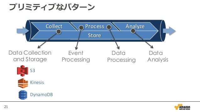 21 プリミティブなパターン S3 Kinesis DynamoDB Collect Process Analyze Store Data Collection and Storage Data Processing Event Process...