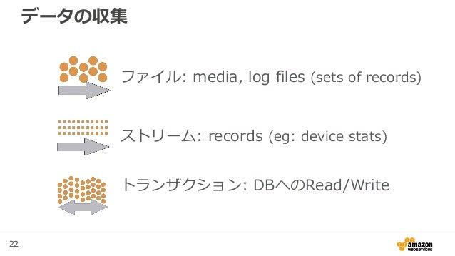 22 データの収集 ファイル: media, log files (sets of records) ストリーム: records (eg: device stats) トランザクション: DBへのRead/Write