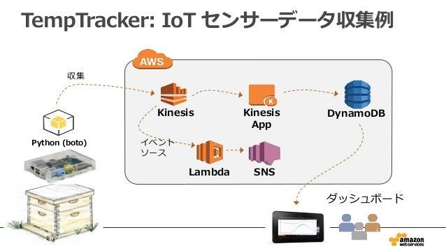 34 Python (boto) DynamoDBKinesis App Kinesis 収集 ダッシュボード Lambda イベント ソース SNS TempTracker: IoT センサーデータ収集例