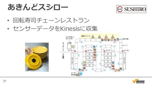 37 あきんどスシロー • 回転寿司チェーンレストラン • センサーデータをKinesisに収集