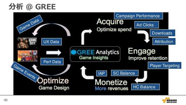 40 Ad Clicks Downloads Perf Data Attribution Campaign Performance SC Balance HC Balance IAP Player Targeting 分析 @ GREE