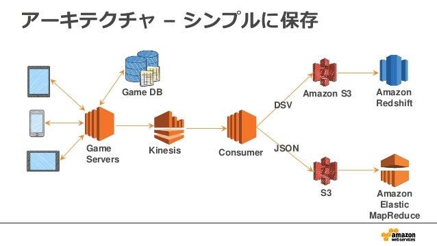 アーキテクチャ – シンプルに保存 S3 Amazon S3 Consumer Game DB Game Servers Kinesis Amazon Redshift Amazon Elastic MapReduce DSV JSON