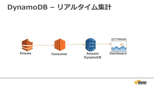 DynamoDB – リアルタイム集計 Amazon DynamoDB DashboardConsumerKinesis