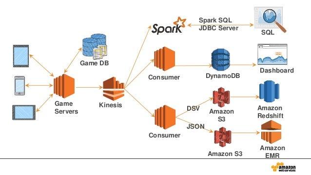 Amazon S3 Amazon S3 Spark SQL JDBC Server SQL Dashboard Amazon Redshift Consumer Amazon EMR Consumer Game DB Game Servers ...