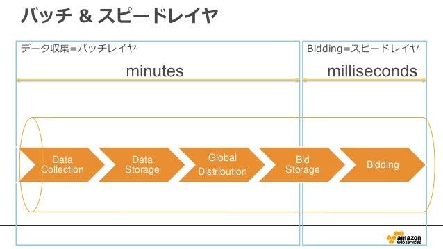 データ収集=バッチレイヤ Bidding=スピードレイヤ バッチ & スピードレイヤ Data Collection Data Storage Global Distribution Bid Storage Bidding