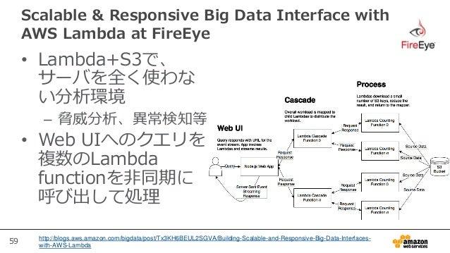 59 Scalable & Responsive Big Data Interface with AWS Lambda at FireEye http://blogs.aws.amazon.com/bigdata/post/Tx3KH6BEUL...