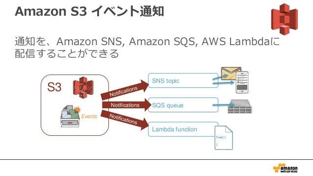 Amazon S3 イベント通知 通知を、Amazon SNS, Amazon SQS, AWS Lambdaに 配信することができる S3 Events SNS topic SQS queue Lambda function Notifica...