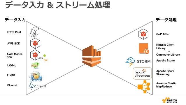 データ入力 & ストリーム処理 HTTP Post AWS SDK LOG4J Flume Fluentd Get* APIs Kinesis Client Library + Connector Library Apache Storm Am...