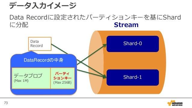 73 Data Recordに設定されたパーティションキーを基にShard に分配 データ入力イメージ Stream Shard-0 Shard-1 Data Record Data Record Data Record DataRecordの...