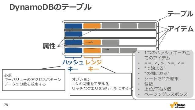 78 DynamoDBのテーブル テーブル アイテム 属性 ハッシュ キー レンジ キー 必須 キーバリューのアクセスパターン データの分散を規定する オプション 1:Nの関連をモデル化 リッチなクエリを実行可能にする • 1つのハッシュキーの...