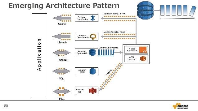 80 Emerging Architecture Pattern