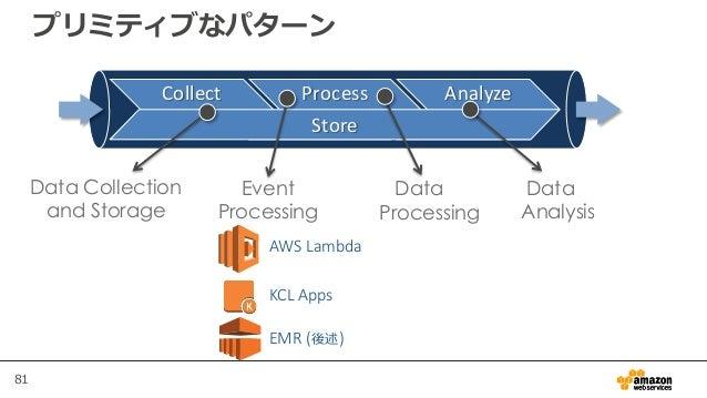 81 プリミティブなパターン AWS Lambda KCL Apps EMR (後述) Collect Process Analyze Store Data Collection and Storage Data Processing Even...