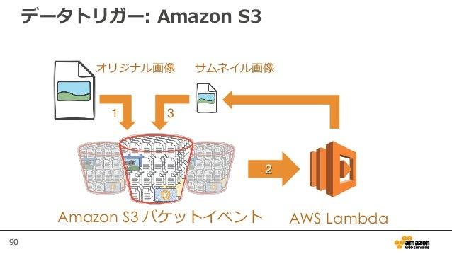 90 データトリガー: Amazon S3 Amazon S3 バケットイベント AWS Lambda オリジナル画像 サムネイル画像 1 2 3