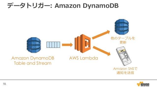 91 データトリガー: Amazon DynamoDB AWS LambdaAmazon DynamoDB Table and Stream Amazon SNSで 通知を送信 他のテーブルを 更新