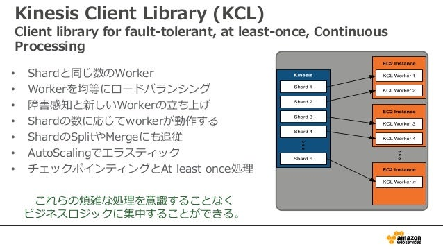 Kinesis Client Library (KCL) Client library for fault-tolerant, at least-once, Continuous Processing • Shardと同じ数のWorker • ...