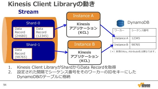 94 Kinesis Client Libraryの動き Stream Shard-0 Shard-1 Kinesis アプリケーション (KCL) ワーカー シーケンス番号 Instance A 12345 Instance B 98765 ...