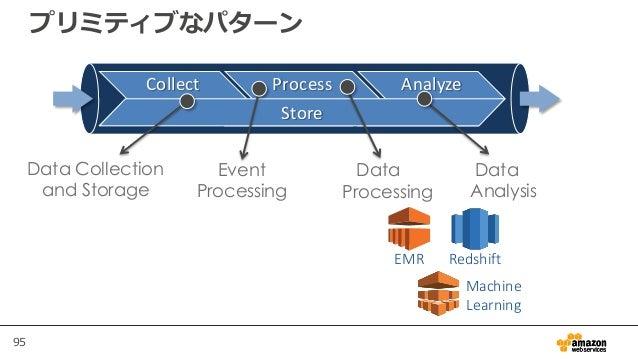 95 プリミティブなパターン EMR Redshift Machine Learning Collect Process Analyze Store Data Collection and Storage Data Processing Eve...