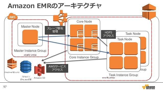 97 Task Node Task Instance Group Amazon EMRのアーキテクチャ Master Node Master Instance Group Amazon S3 Core Node Core Instance Gr...