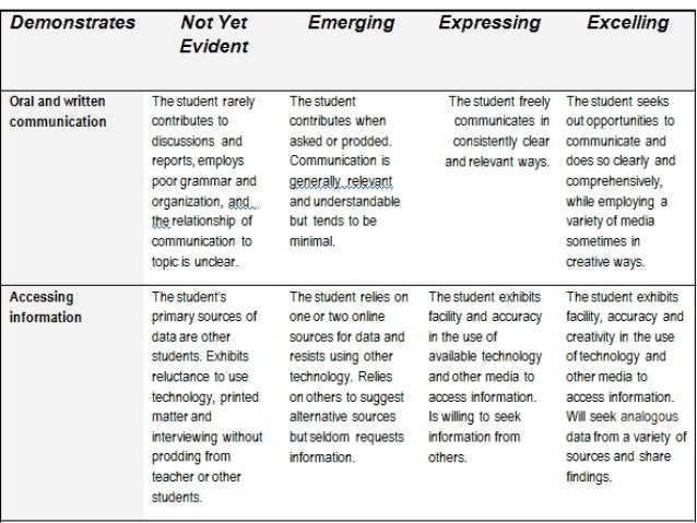 Academic essay university of westminster & essay rubric examples.