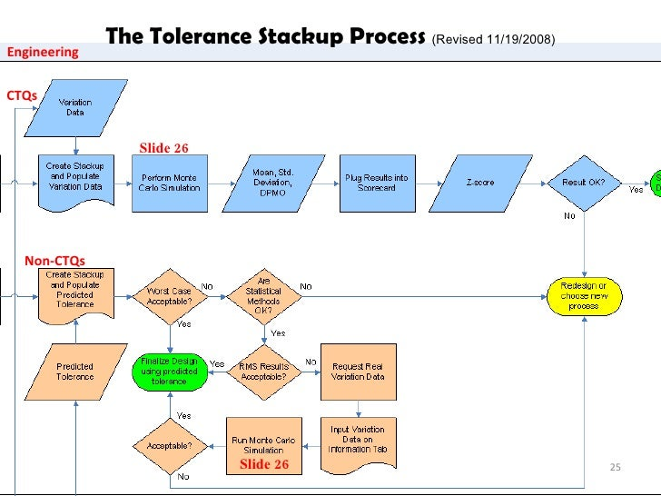 Tolerance Stackups Using Oracle Crystal Ball