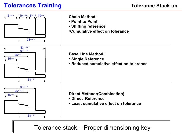 tolerance stack up examples