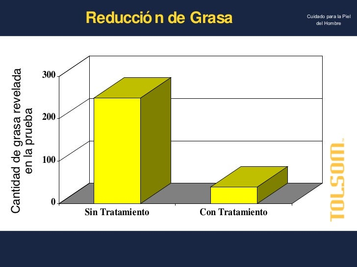 Reducción de Grasa Cantidad de grasa revelada en la prueba