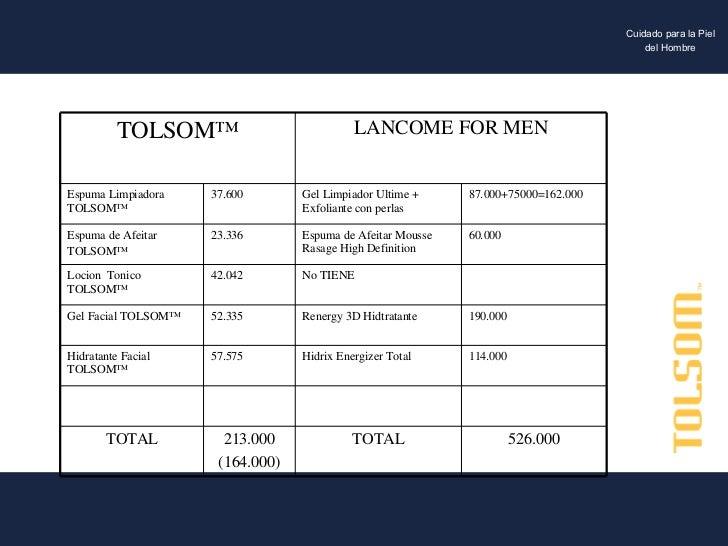 526.000 TOTAL 213.000 (164.000) TOTAL 114.000 Hidrix Energizer Total 57.575 Hidratante Facial  TOLSOM™ 190.000 Renergy 3D ...
