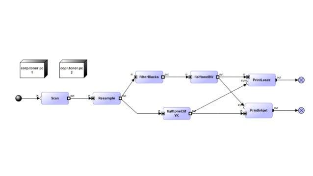 MetaEdit Personal, MetaCase, 1991 Evolution (of language & models)  Maintenance is the biggest part in development!  Ins...