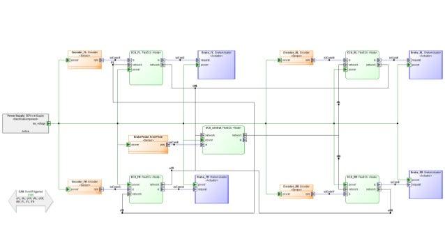 Generator development process  Generator developer needs to master many things: metamodel (&models), generator language, ...
