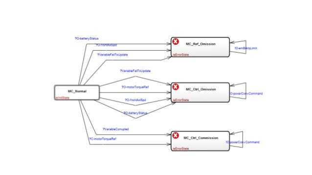 Keynote at Code Generation 2014: The business cases of modeling and generators