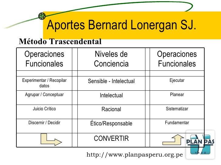 Aportes Bernard Lonergan SJ. Método Trascendental CONVERTIR Fundamentar Ético/Responsable Discernir / Decidir Sistematizar...