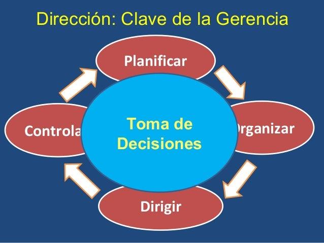 Planificar Organizar Dirigir Controlar Dirección: Clave de la Gerencia LiderarToma de Decisiones