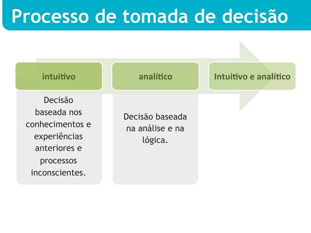 Processo de tomada de decisão    intuiDvo       analíDco     IntuiDvo e analíDco      Decisão   baseada nos     ...