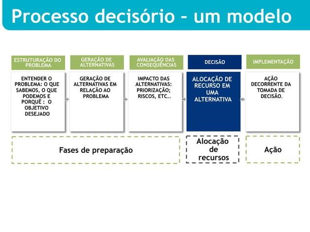 Processo decisório – um modeloESTRUTURAÇÃO DO     GERAÇÃO DE      AVALIAÇÃO DAS       DECISÃO     IMPLEMENTAÇÃO    PROBLEM...