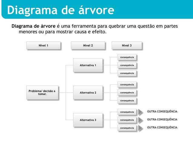 Diagrama de árvoreDiagrama de árvore é uma ferramenta para quebrar uma questão em partes   menores ou para mostrar causa e...