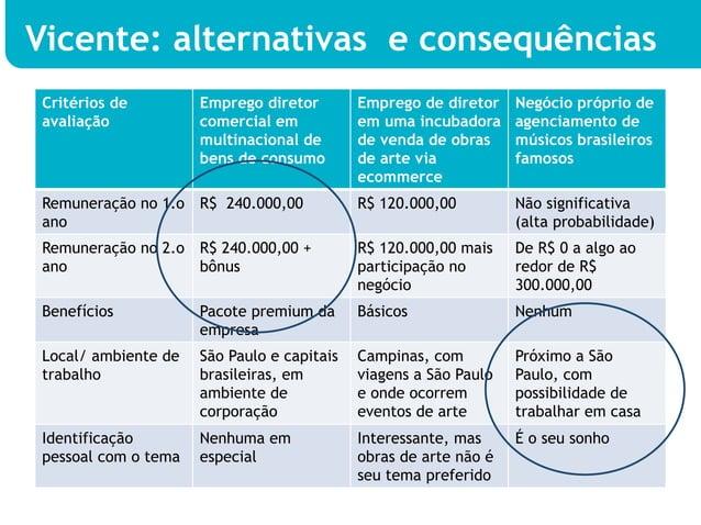 Vicente: alternativas e consequênciasCritérios de         Emprego diretor        Emprego de diretor    Negócio próprio dea...