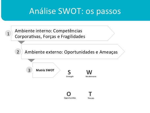 Análise SWOT: os passos        Ambiente interno: Competências 1       CorporaKvas, Forças e Fragil...